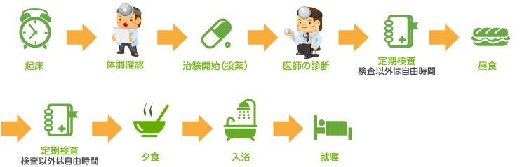 起床 体調確認 治験開始(投薬)医師の診断 定期検査 昼食 定期検査 夕食 入浴 就寝